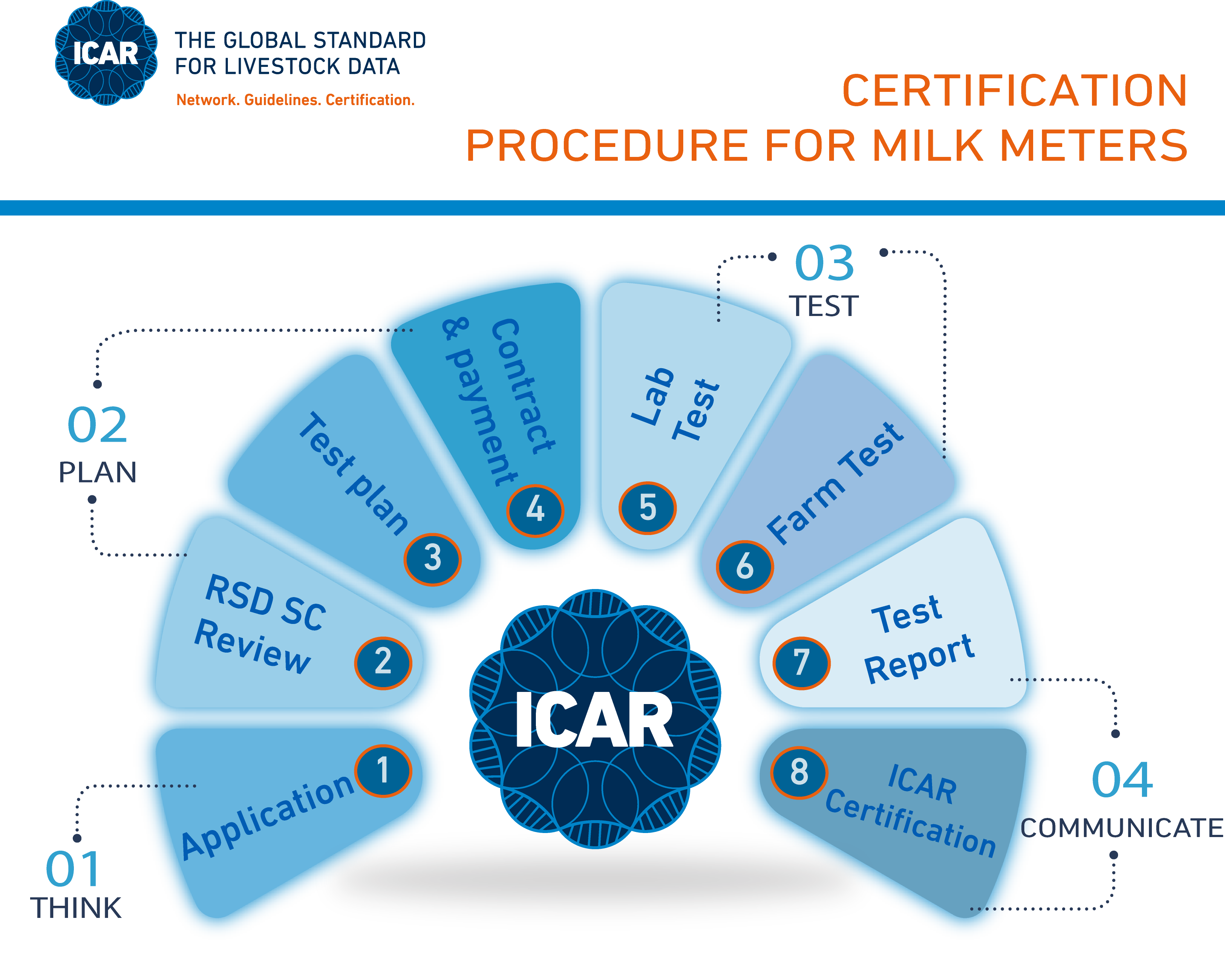 Steps to submit a device for icar testing icar the devices used for the purposes of official milk recording must be icar certified based on icar guidelines section 11 which details the rules 1betcityfo Gallery