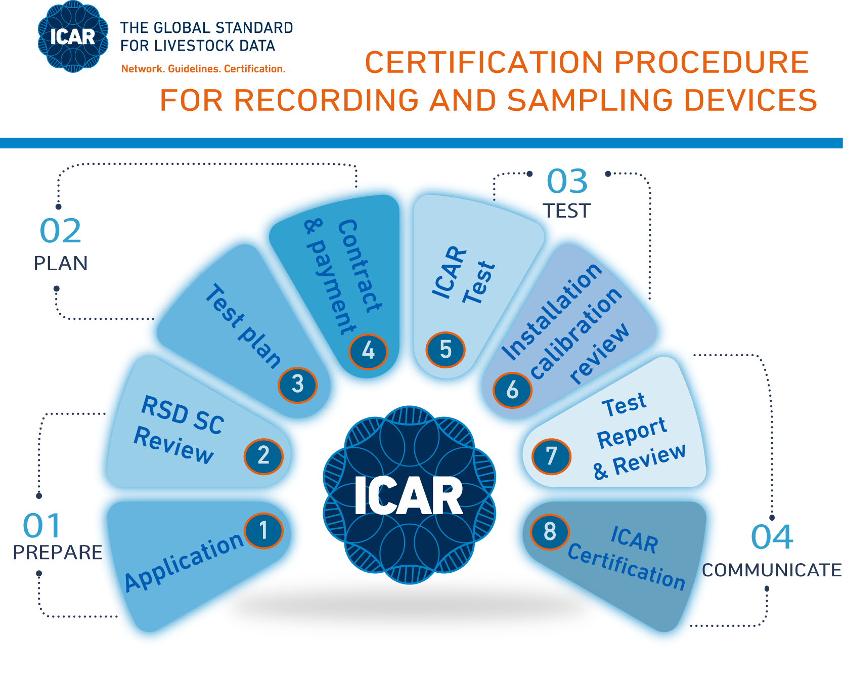 Steps To Submit A Recording And Sampling Device For Icar Testing And